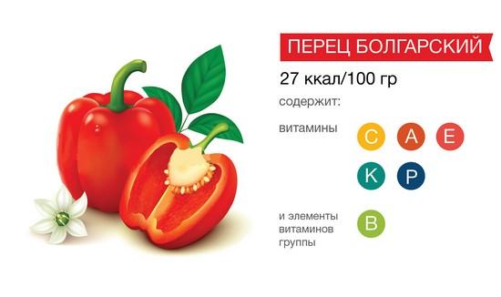 Сладкий перец употребляют в пищу